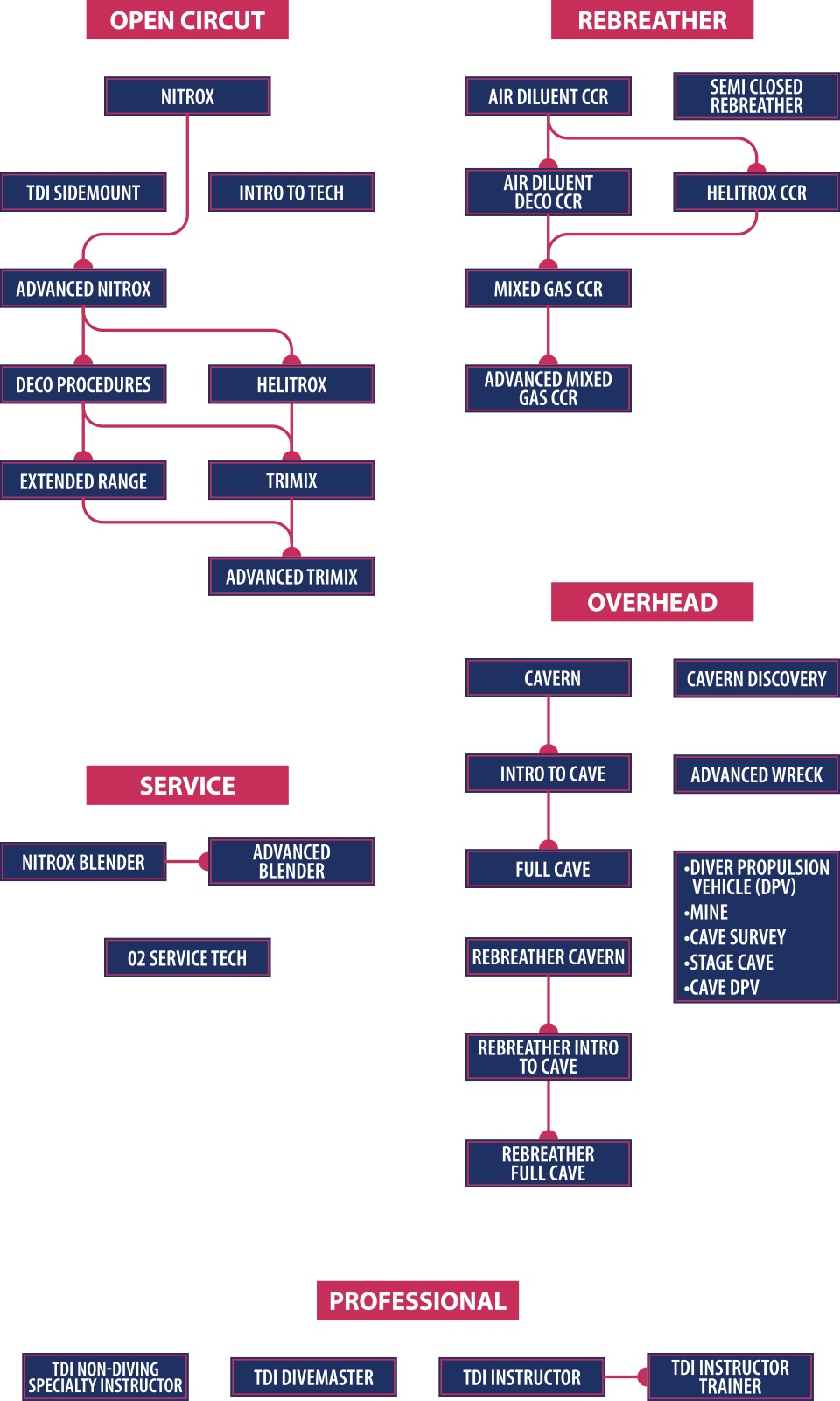 TDI flow chart